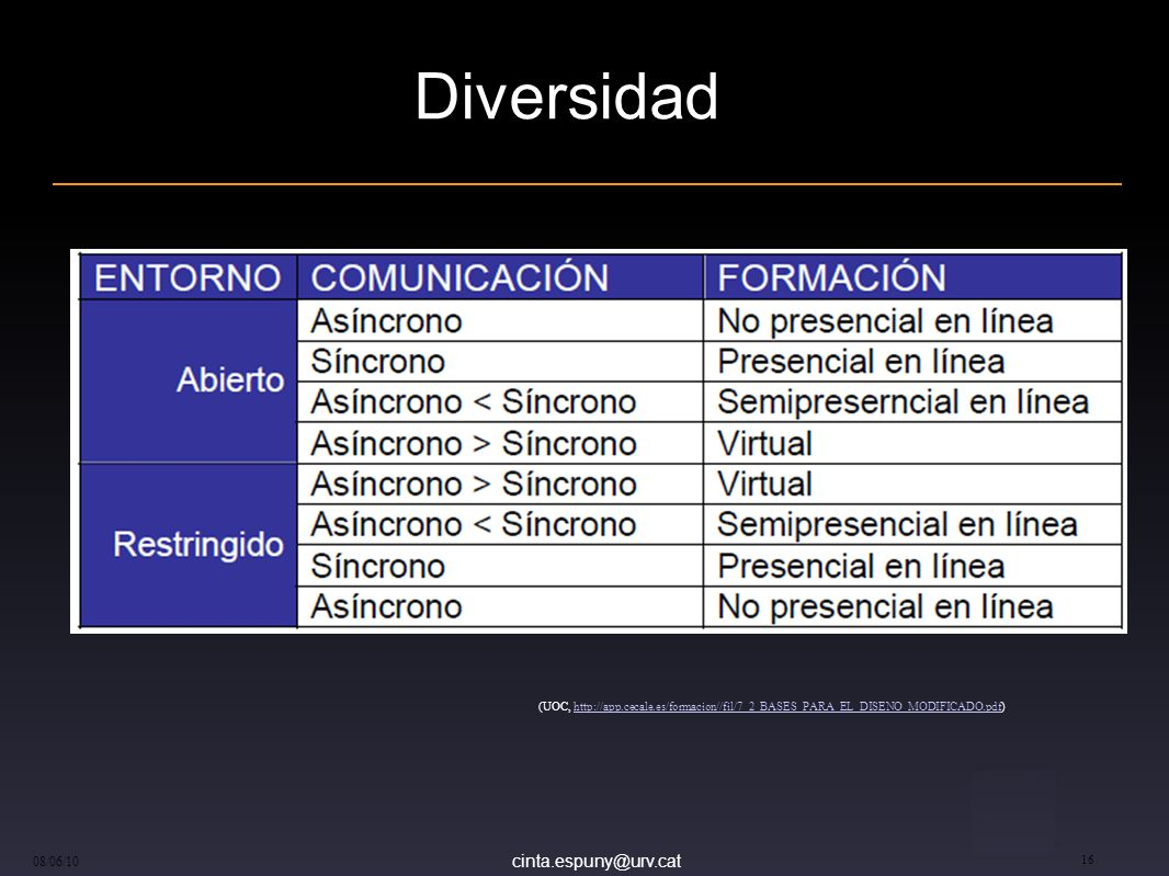 Diversidad (UOC, http://app.cecale.es/formacion//fil/7_2_BASES_PARA_EL_DISENO_MODIFICADO.pdf) 08/06/10.