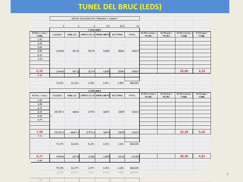 TUNEL DEL BRUC (LEDS)