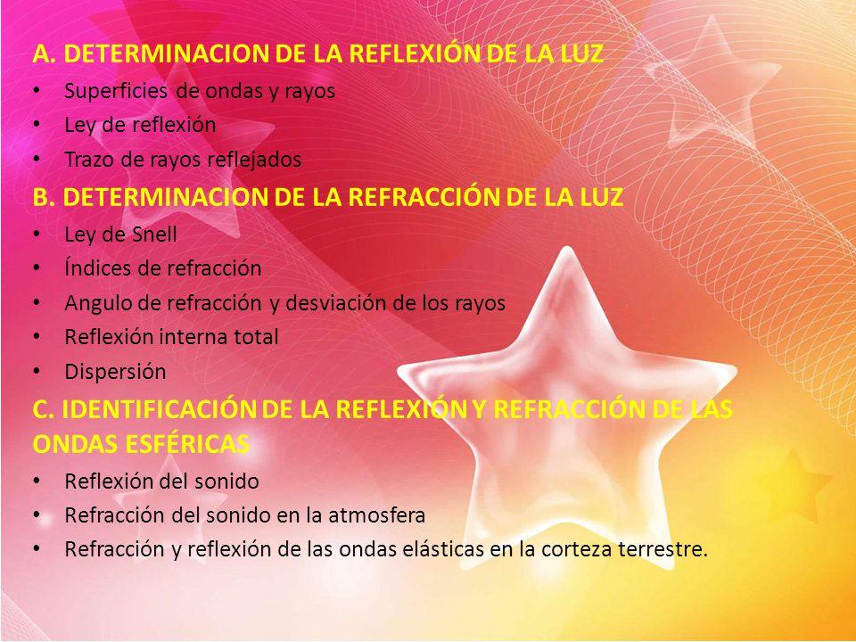 A. DETERMINACION DE LA REFLEXIÓN DE LA LUZ