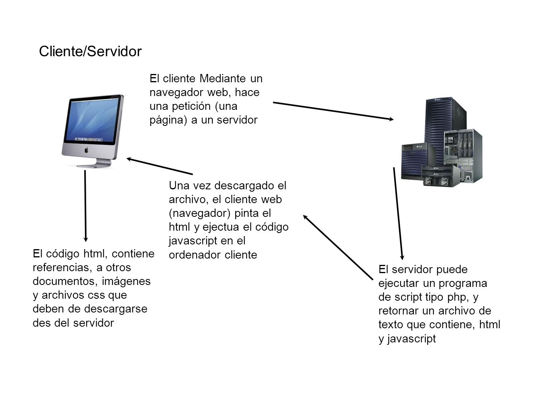 Cliente/Servidor El cliente Mediante un navegador web, hace una petición (una página) a un servidor.