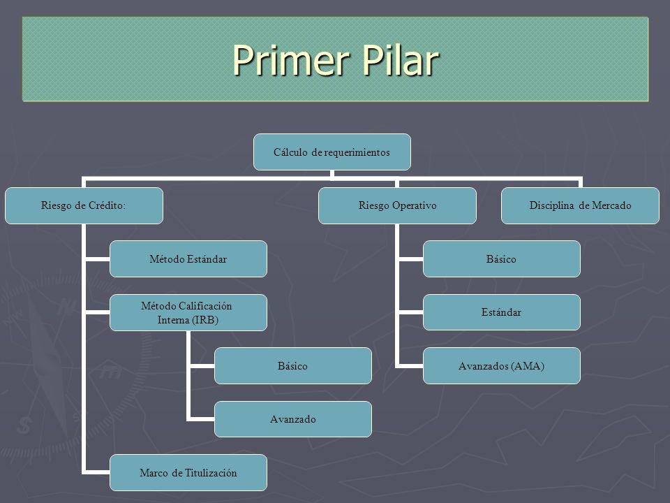 Primer PilarEl método estándar similar al anterior pero con más categorías.