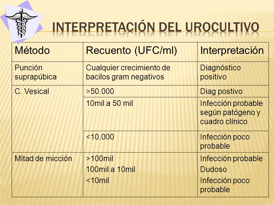 Interpretación del urocultivo