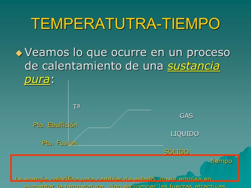 TEMPERATUTRA-TIEMPO Veamos lo que ocurre en un proceso de calentamiento de una sustancia pura: Tª.