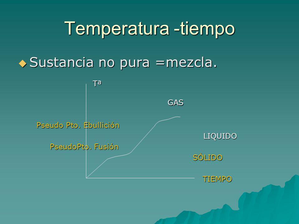 Temperatura -tiempo Sustancia no pura =mezcla. Tª GAS