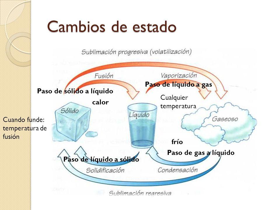 Cambios de estado Paso de líquido a gas Paso de sólido a líquido
