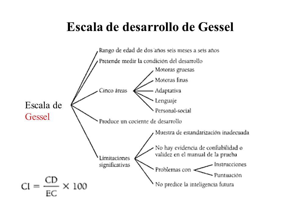 Escala de desarrollo de Gessel