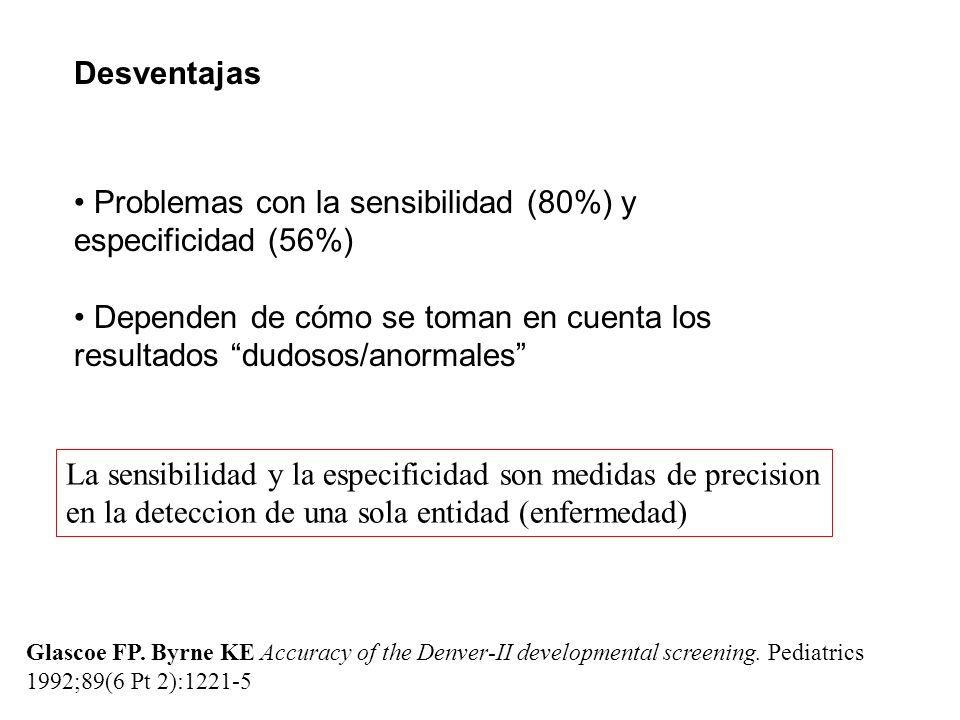 Problemas con la sensibilidad (80%) y especificidad (56%)
