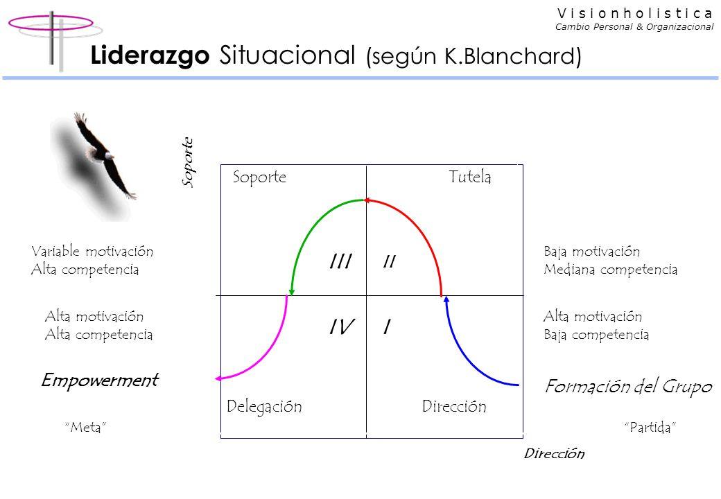 Liderazgo Situacional (según K.Blanchard)