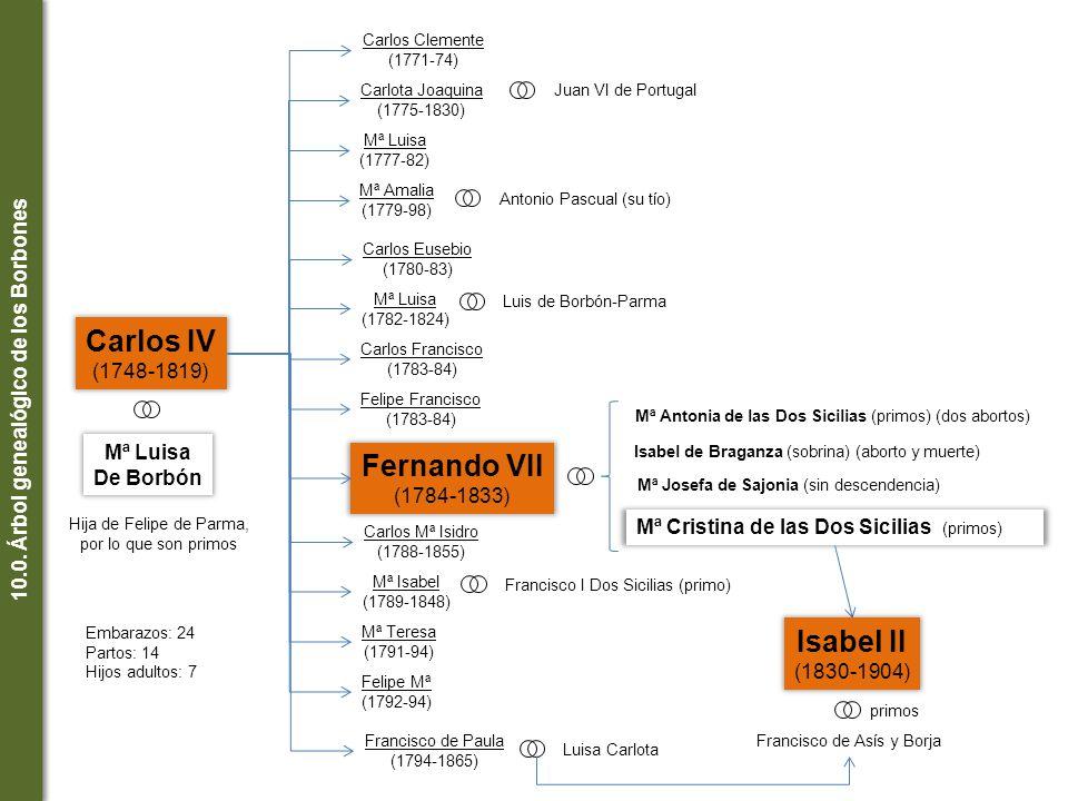 10.0. Árbol genealógico de los Borbones