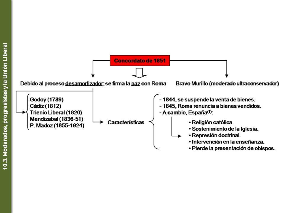 10.3. Moderados, progresistas y la Unión Liberal