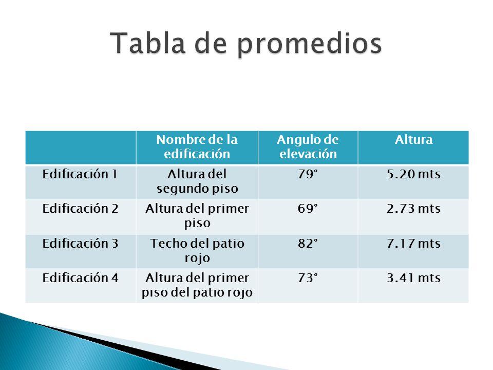 Tabla de promedios Nombre de la edificación Angulo de elevación Altura