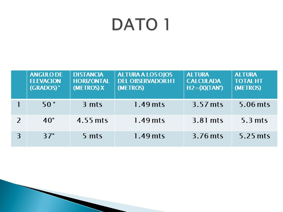 DATO 1 1 50 ° 3 mts 1.49 mts 3.57 mts 5.06 mts 2 40° 4.55 mts 3.81 mts