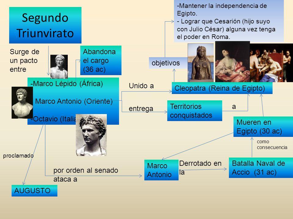 Segundo Triunvirato Surge de un pacto entre Abandona el cargo (36 ac)