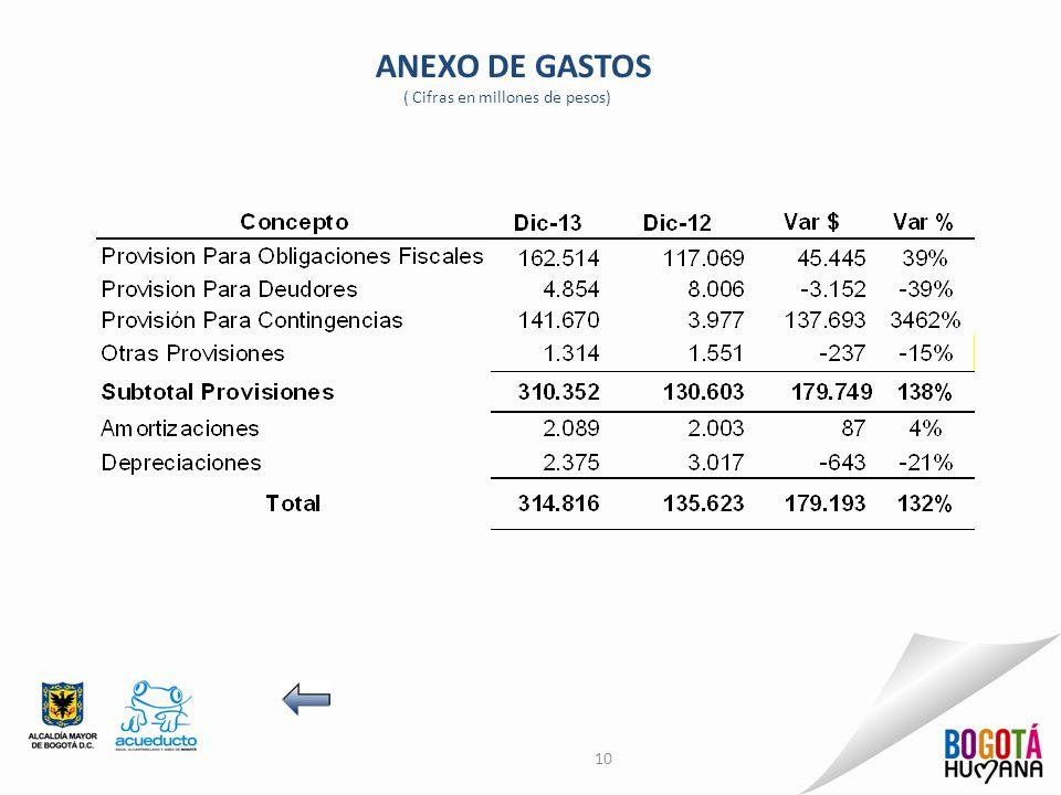 ANEXO DE GASTOS ( Cifras en millones de pesos)