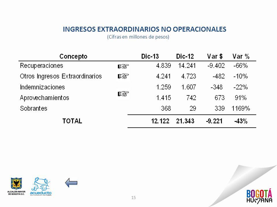 INGRESOS EXTRAORDINARIOS NO OPERACIONALES