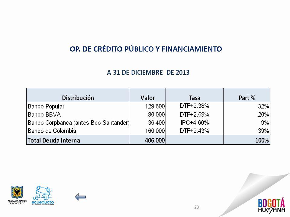 OP. DE CRÉDITO PÚBLICO Y FINANCIAMIENTO