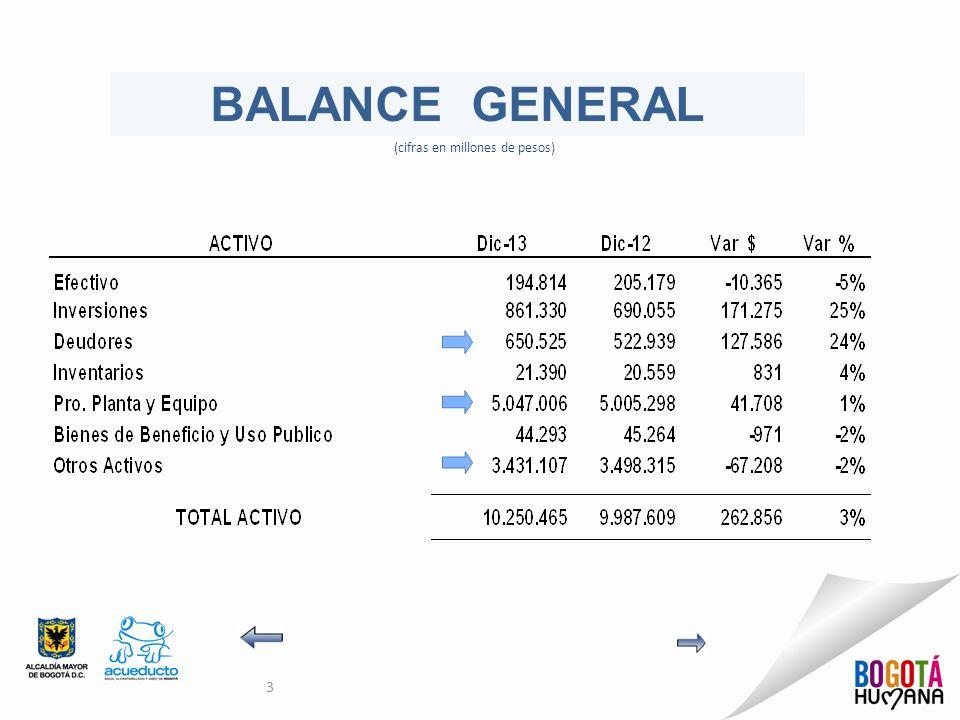 (cifras en millones de pesos)