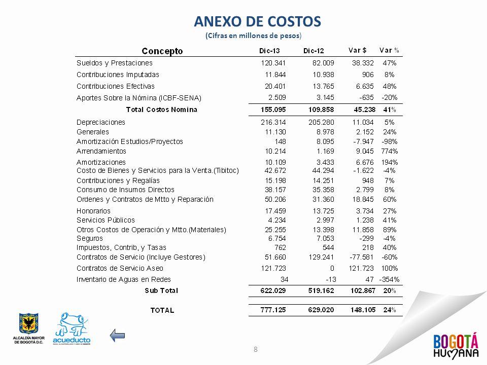 ANEXO DE COSTOS (Cifras en millones de pesos)