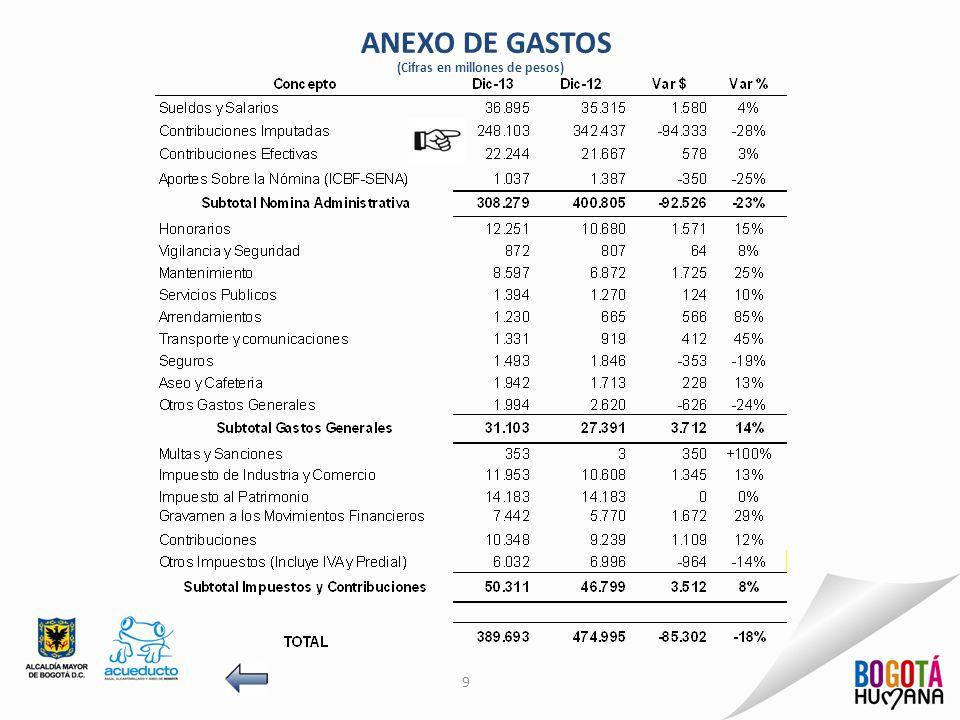 ANEXO DE GASTOS (Cifras en millones de pesos)