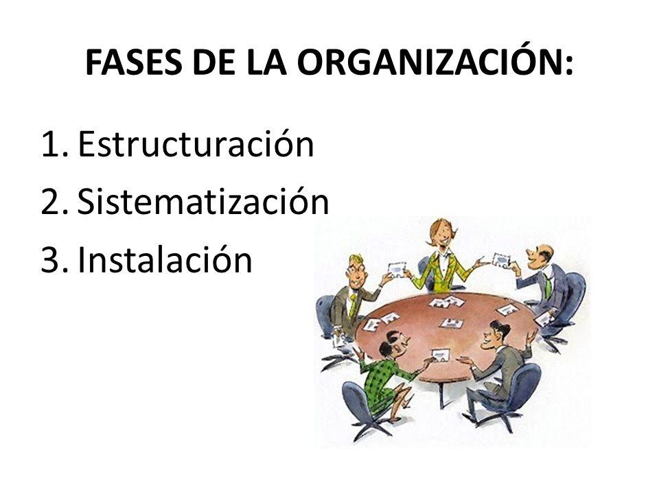 FASES DE LA ORGANIZACIÓN: