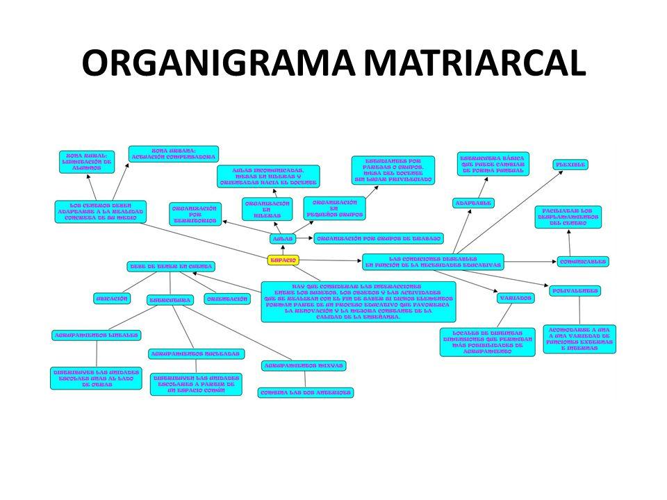 ORGANIGRAMA MATRIARCAL