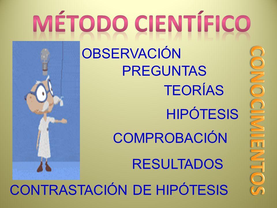 Método Científico CONOCIMIENTOS OBSERVACIÓN PREGUNTAS TEORÍAS