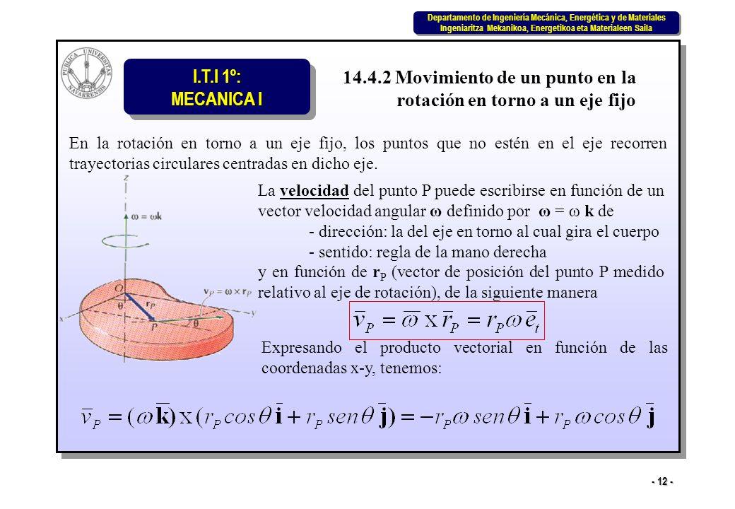 14.4.2 Movimiento de un punto en la rotación en torno a un eje fijo
