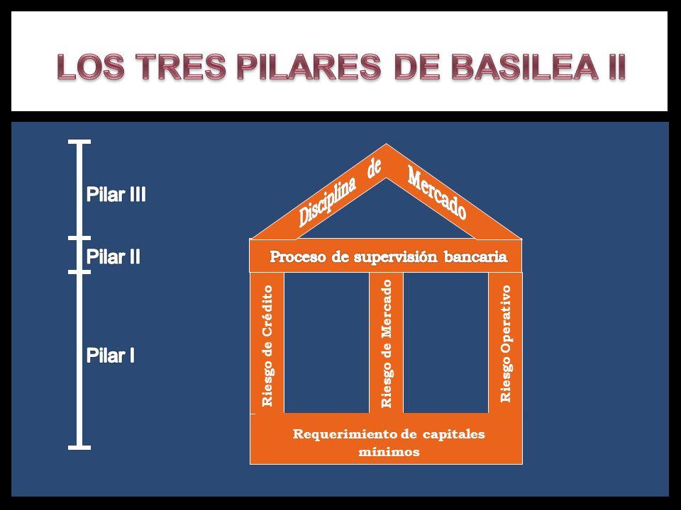 LOS TRES PILARES DE BASILEA II