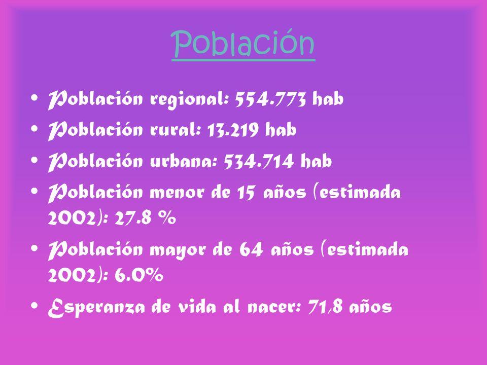 Población Población regional: 554.773 hab Población rural: 13.219 hab