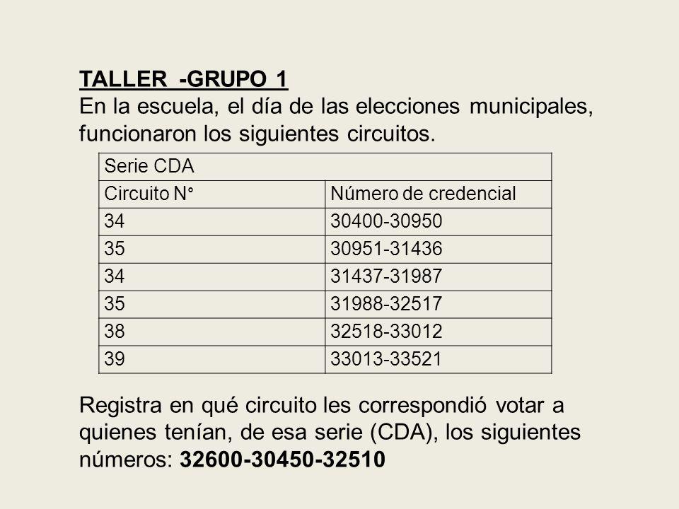 TALLER -GRUPO 1. En la escuela, el día de las elecciones municipales, funcionaron los siguientes circuitos.