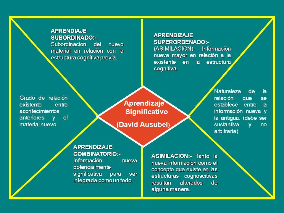 APRENDIAJE SUBORDINADO:- Subordinación del nuevo material en relación con la estructura cognitiva previa.