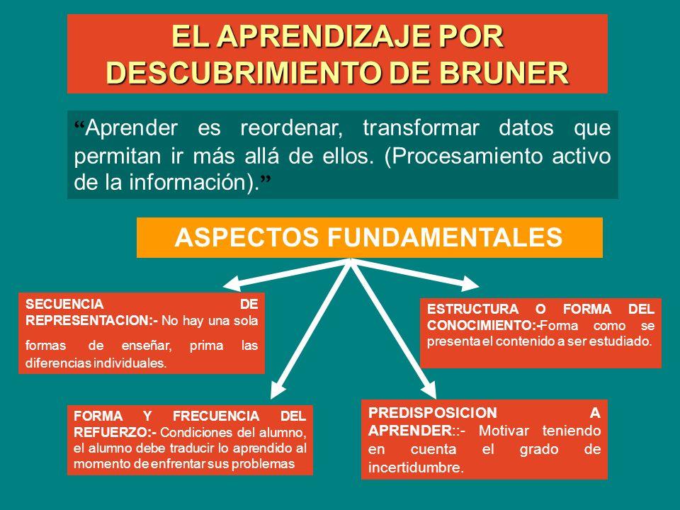 EL APRENDIZAJE POR DESCUBRIMIENTO DE BRUNER ASPECTOS FUNDAMENTALES