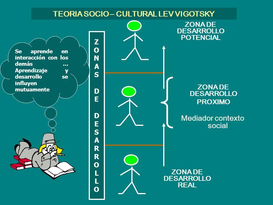 TEORIA SOCIO – CULTURAL LEV VIGOTSKY