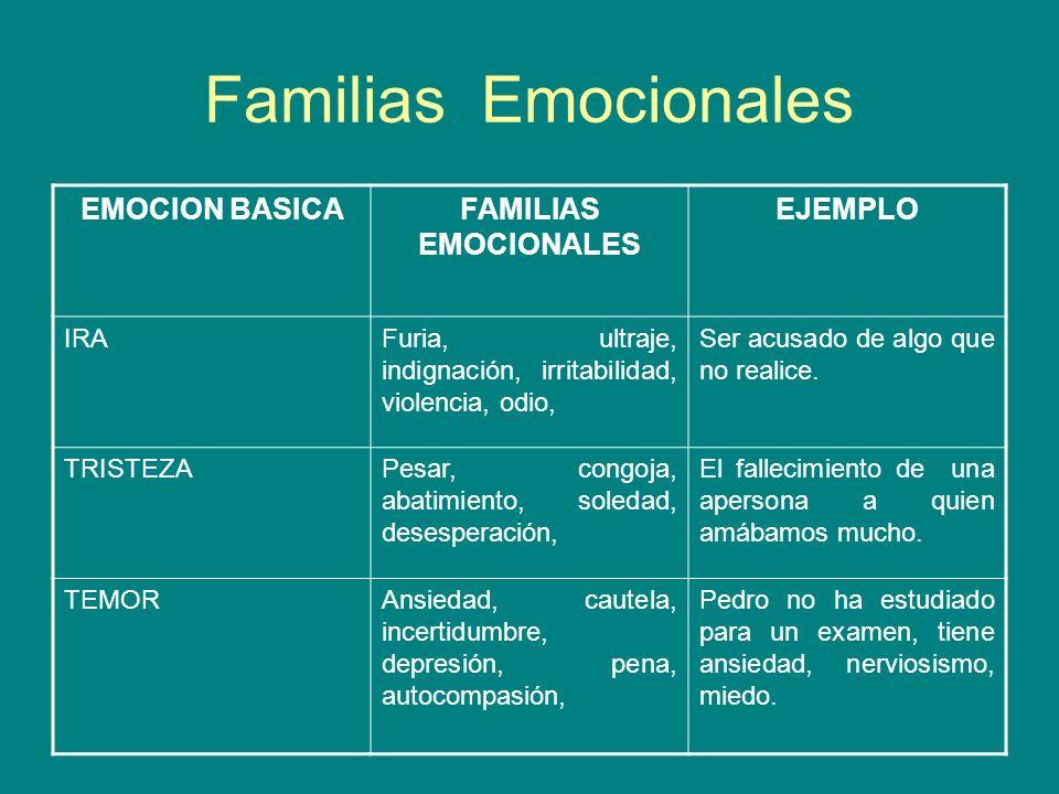 Familias Emocionales EMOCION BASICA FAMILIAS EMOCIONALES EJEMPLO IRA