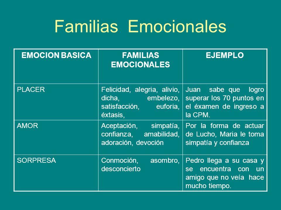 Familias Emocionales EMOCION BASICA FAMILIAS EMOCIONALES EJEMPLO