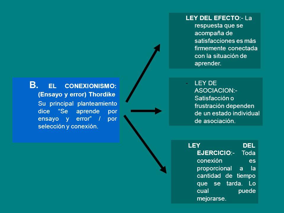 B. EL CONEXIONISMO: (Ensayo y error) Thordike