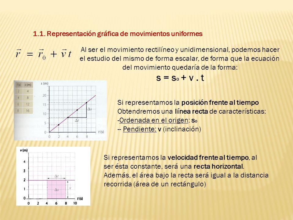 s = s0 + v . t 1.1. Representación gráfica de movimientos uniformes