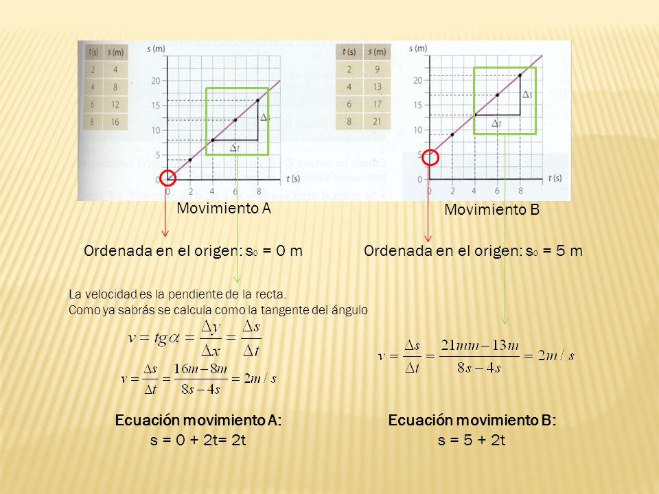 Ecuación movimiento A: Ecuación movimiento B: