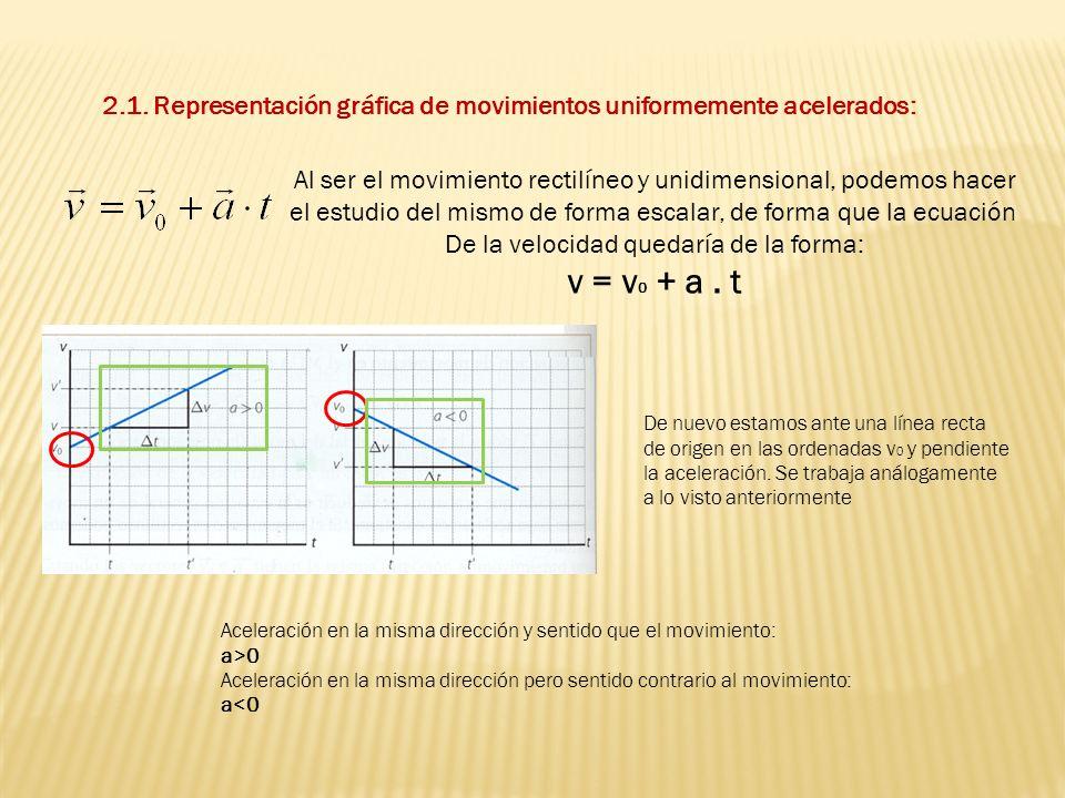2.1. Representación gráfica de movimientos uniformemente acelerados: