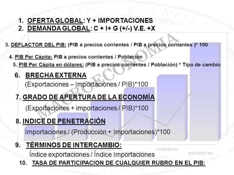 1. OFERTA GLOBAL: Y + IMPORTACIONES