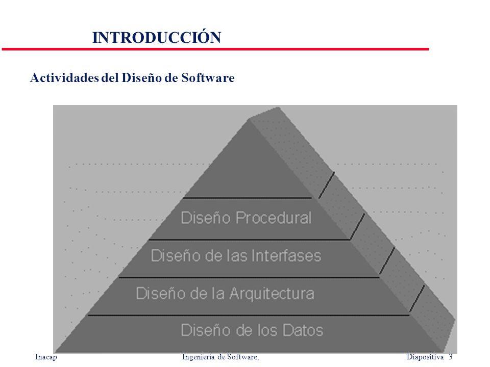 INTRODUCCIÓN Actividades del Diseño de Software