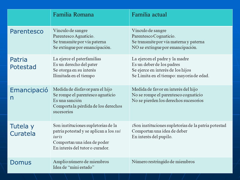 Diferencias Entre Matrimonio Romano Y Actual : Persona y famÍlia el sujeto de derecho ppt video online