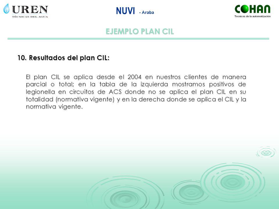 NUVI - Araba EJEMPLO PLAN CIL 10. Resultados del plan CIL: