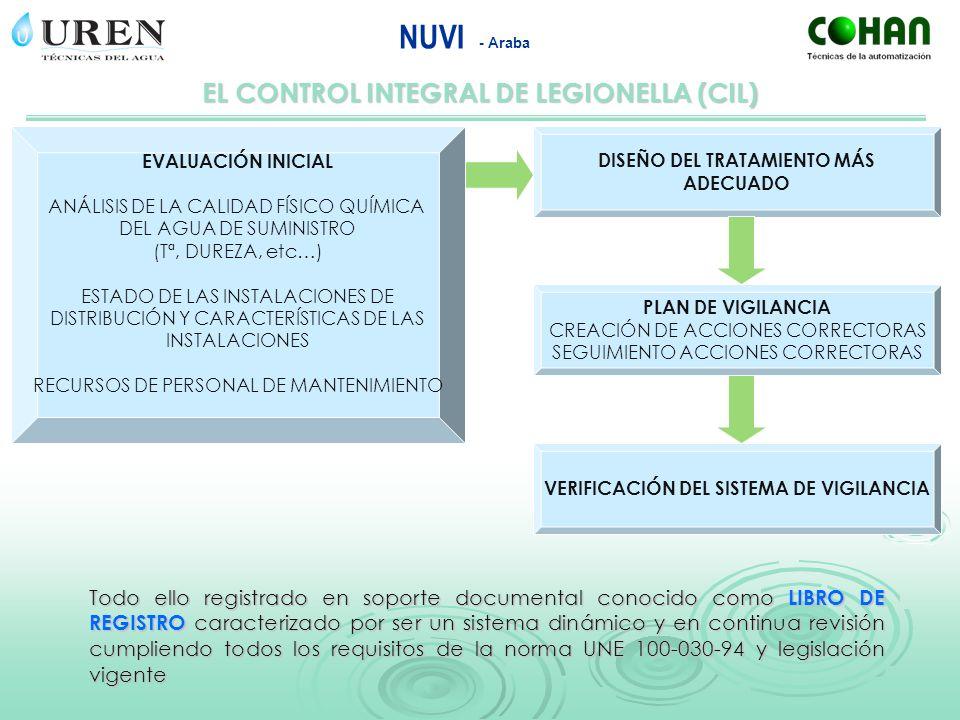 EL CONTROL INTEGRAL DE LEGIONELLA (CIL)