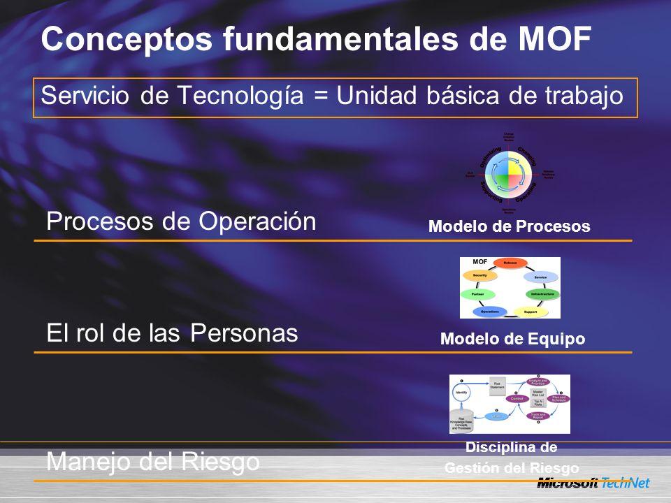 Conceptos fundamentales de MOF
