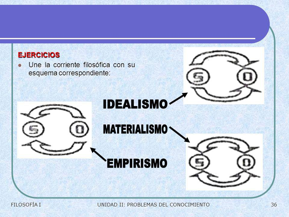 IDEALISMO MATERIALISMO EMPIRISMO EJERCICIOS
