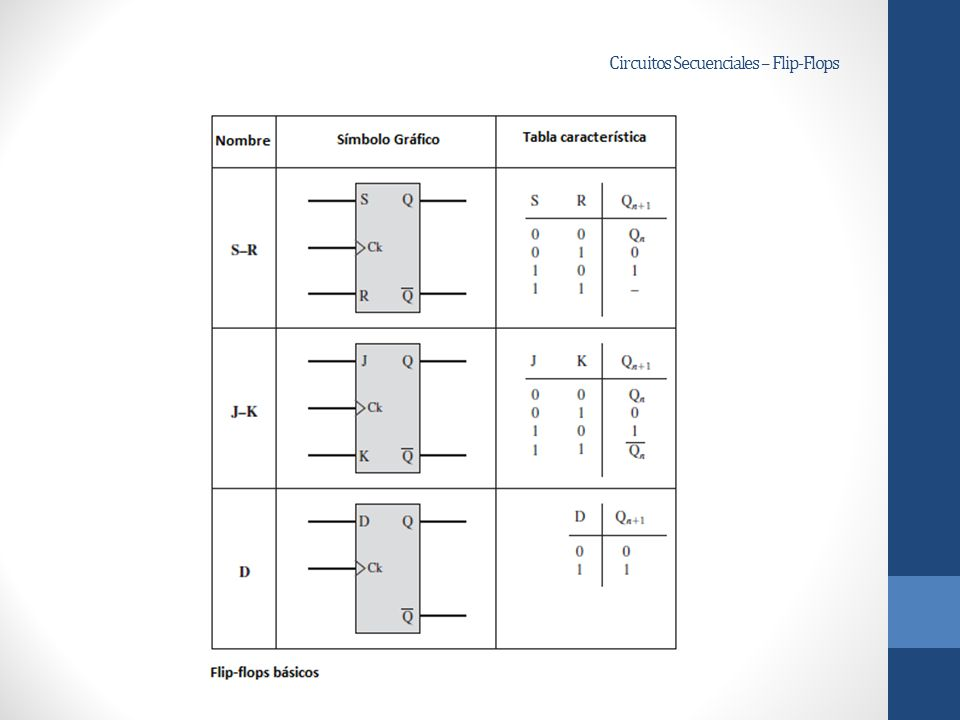 Circuito Flip Flop : Circuitos secuenciales ppt descargar