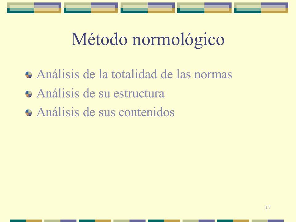 Método normológico Análisis de la totalidad de las normas