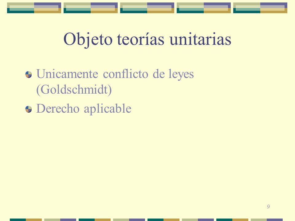 Objeto teorías unitarias
