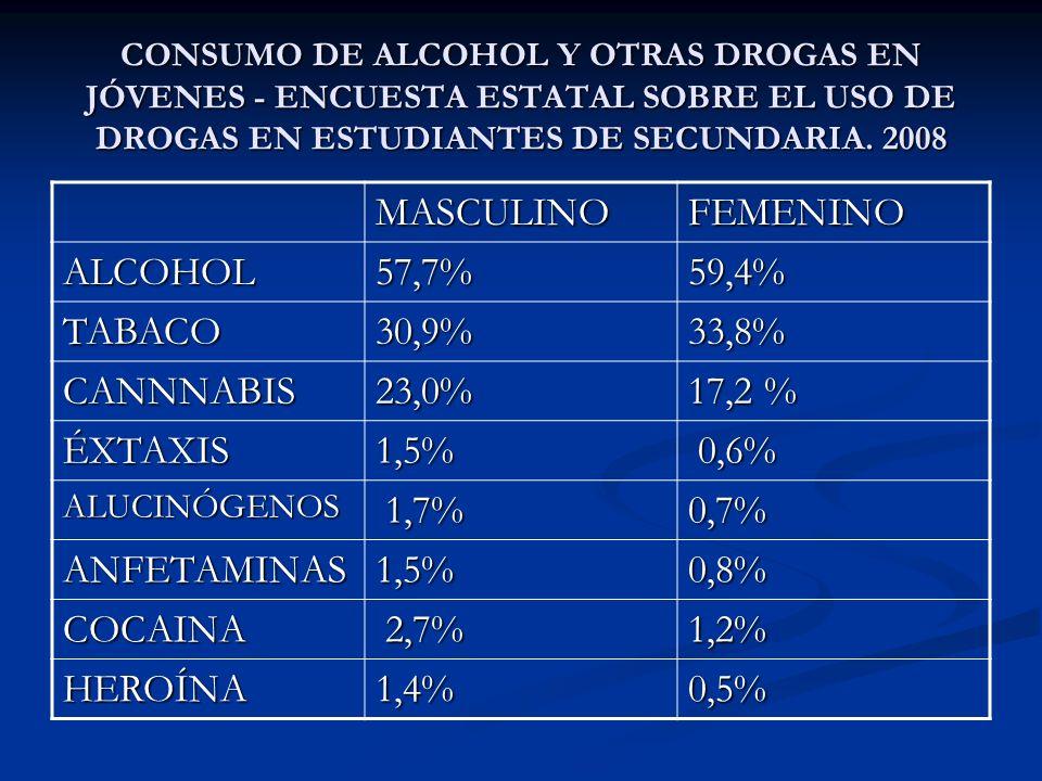MASCULINO FEMENINO ALCOHOL 57,7% 59,4% TABACO 30,9% 33,8% CANNNABIS